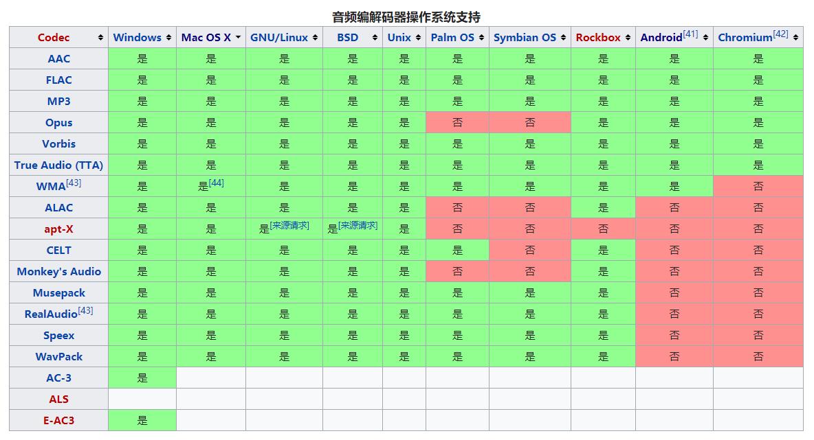 wiki-ecode
