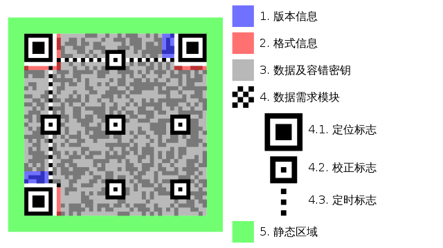 qrcode-structure