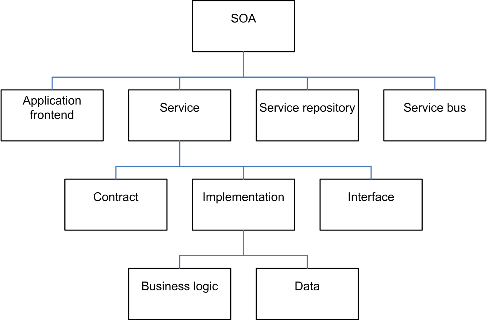 SOA的元素,由Dirk Krafzig,Karl Banke和Dirk Slama撰写