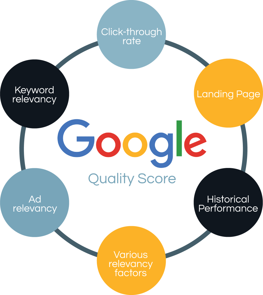 Google Quality Score process
