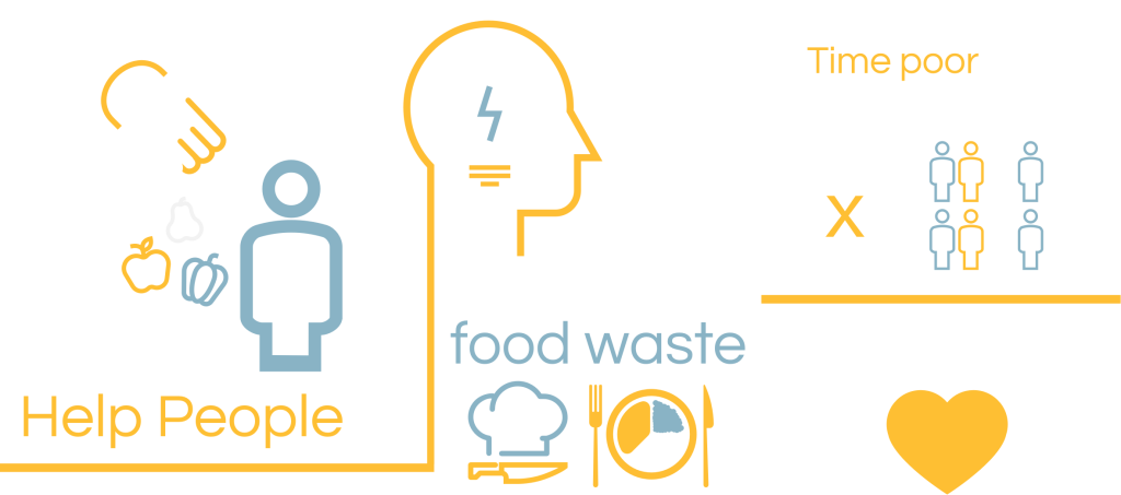 Food Collective infographic