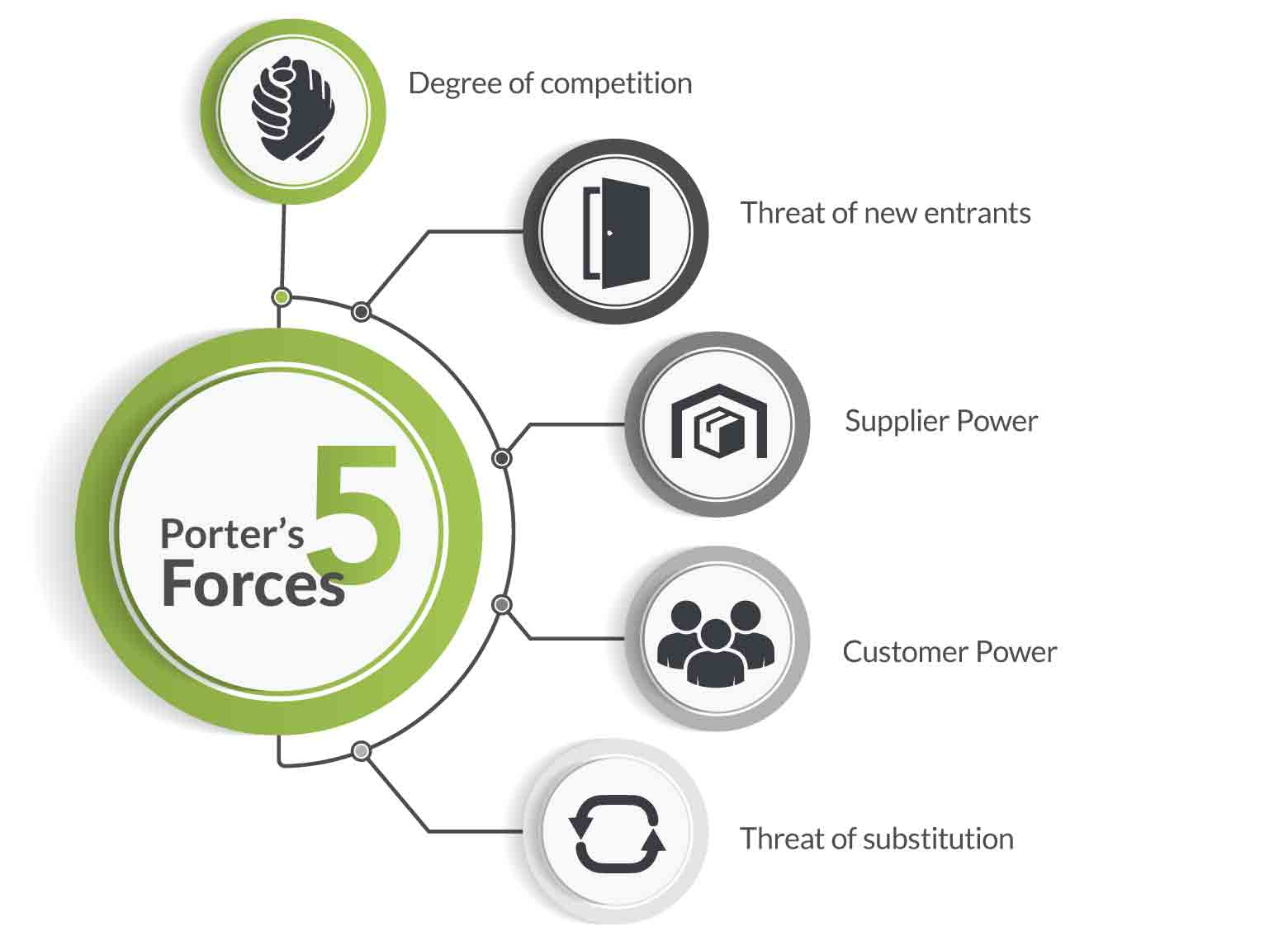 A graph showing the Porter's Five Forces