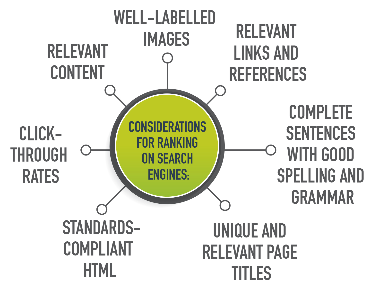 Mindmap of considerations for search engine ranking