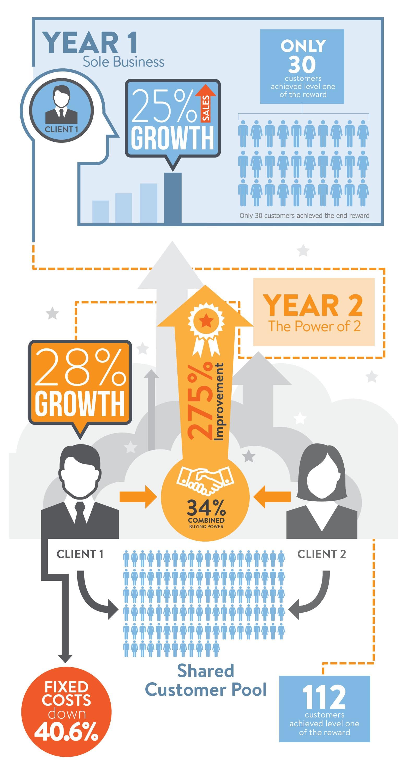 Infographic od Strategic Incentive