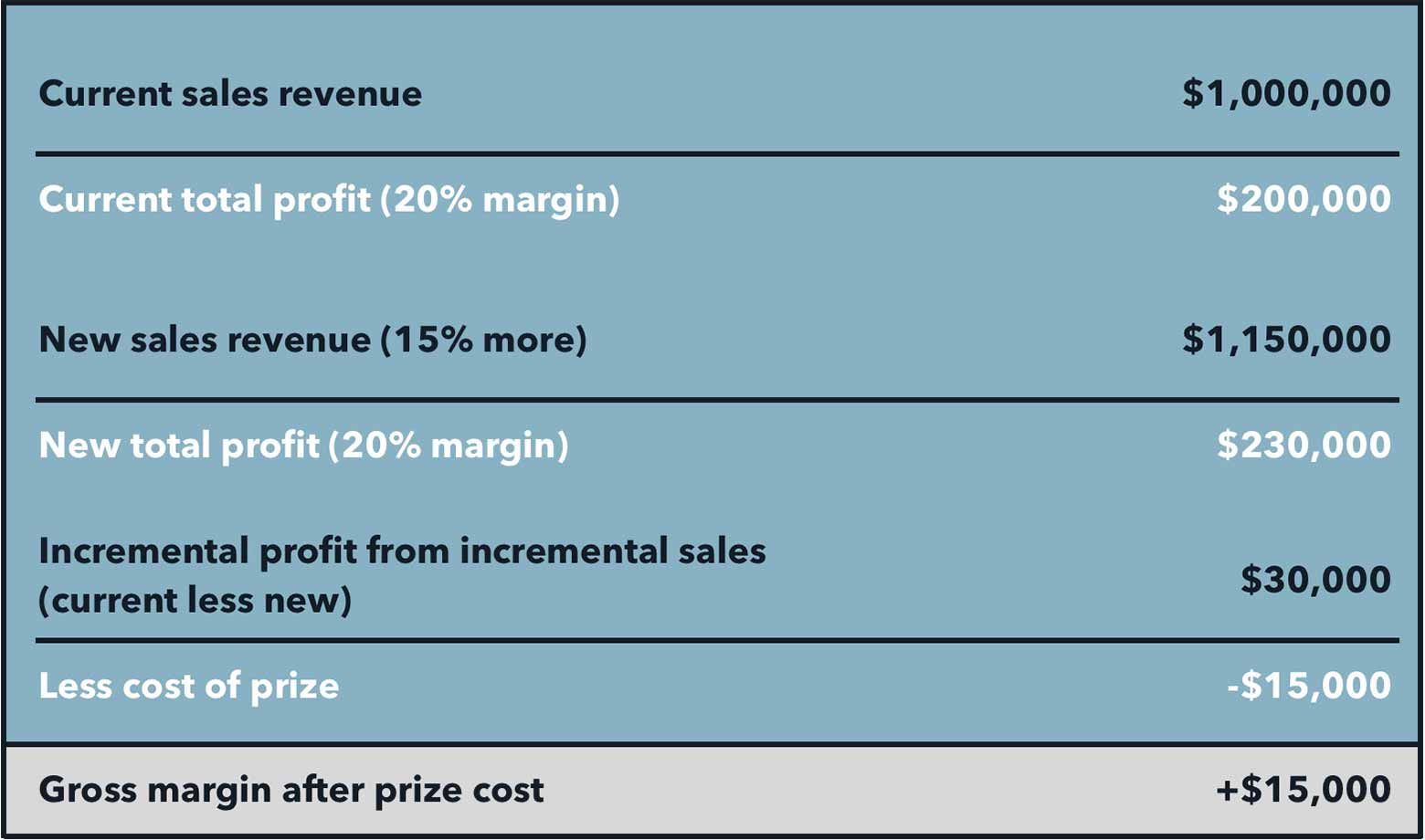 Table for incentive program targets