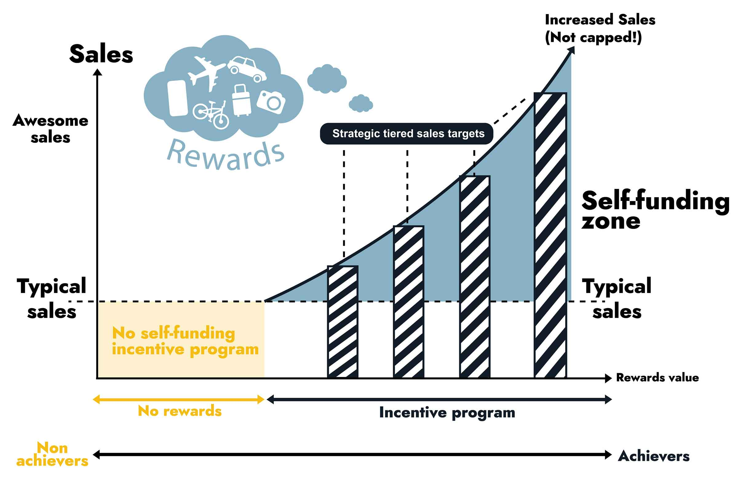 Graph showing how incentive targets work
