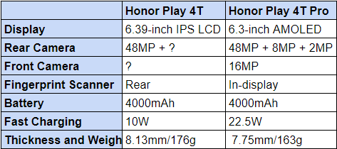 Honor Play 4T Specs