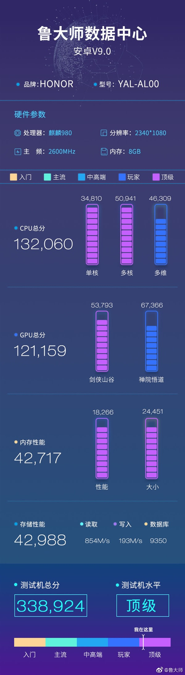 Honor 20 MasterLu Benchmarks