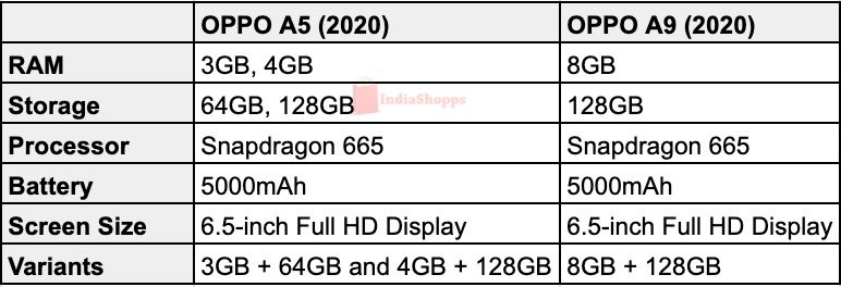 OPPO A5 2020 Specs