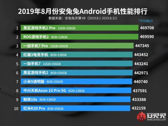 antutu ranking august 2019