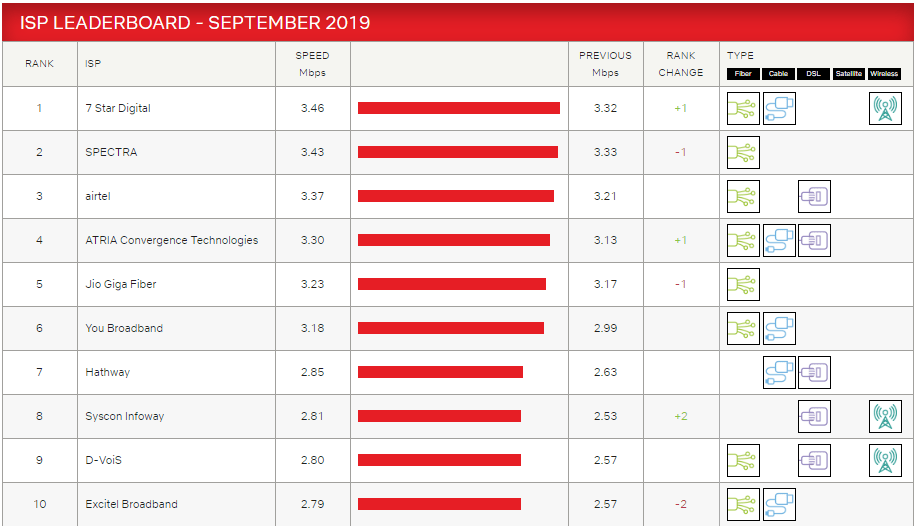 netflix isp speed index report