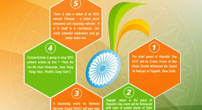 Happening to Take Place on This Republic Day [Infographics]