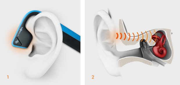 Graphic of how Treks Titanium are to be worn: The image is a side view of an ear, with the Treks headphones looped over the top of the ear, with the transducer resting on the cheekbone. Graphic of the anatomy of an ear, with vibration waves traveling from the cheekbones through to the cochlea, bypassing the eardrum.