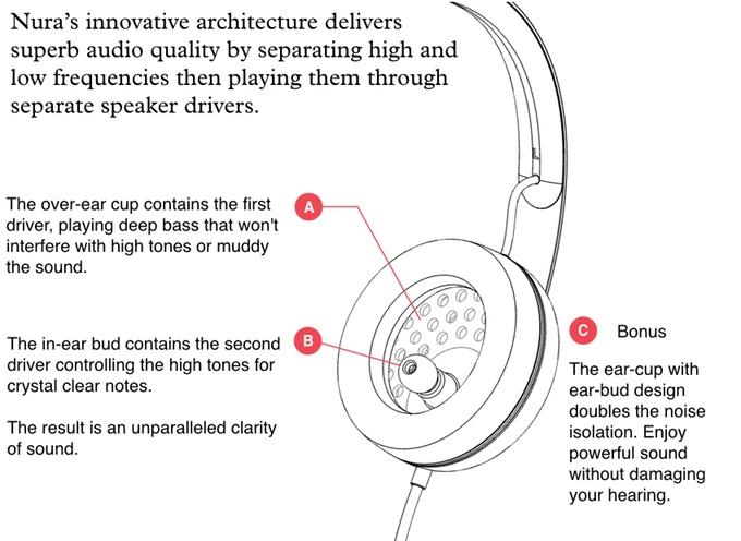 Nura Headphones As Unique As Your Hearing Indiegogo
