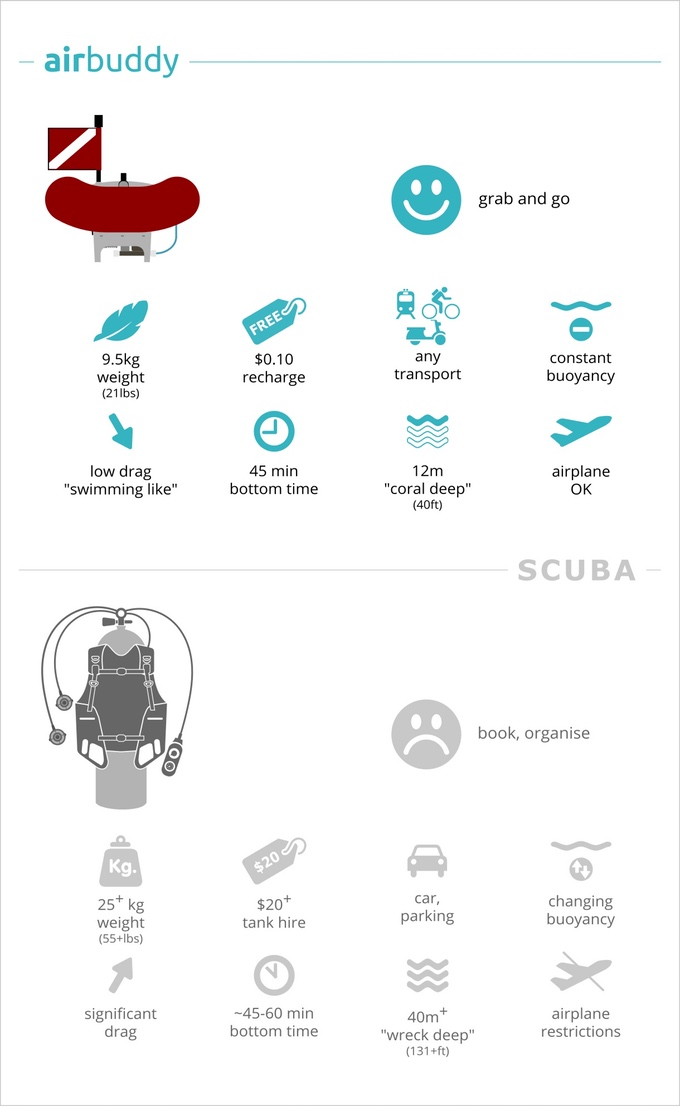AirBuddy - tankless diving | Indiegogo