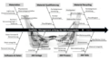 Einflussfaktoren entlang der AM Prozesskette
