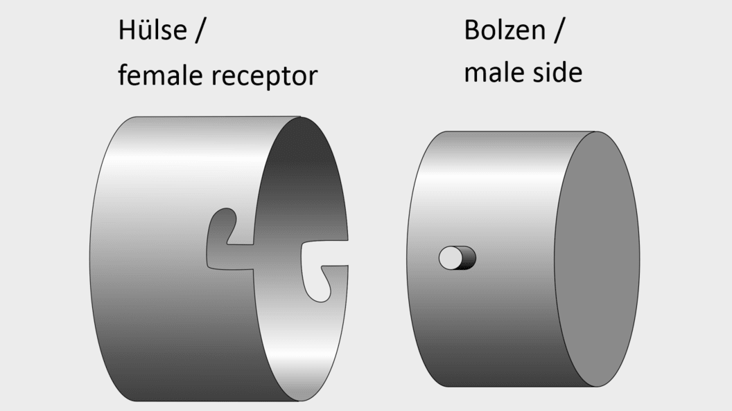 "Principle of a ""usual"" bayonet mount: the male side gets inserted into the female receptor."