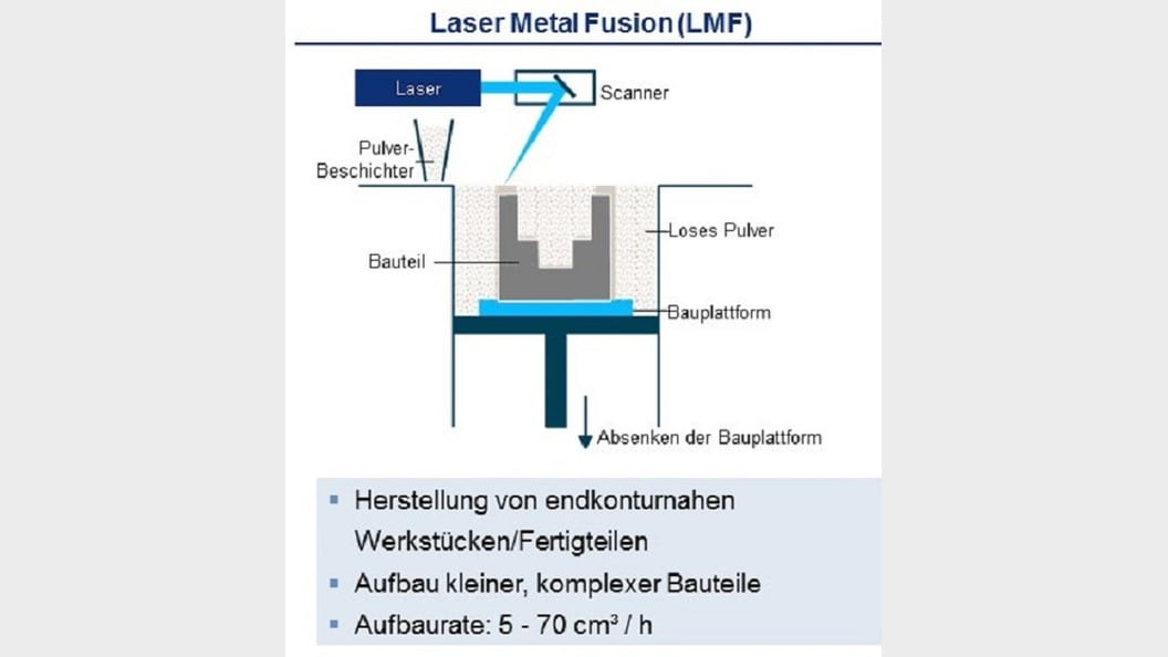 The laser builds up the workpiece layer by layer from a powder bed.