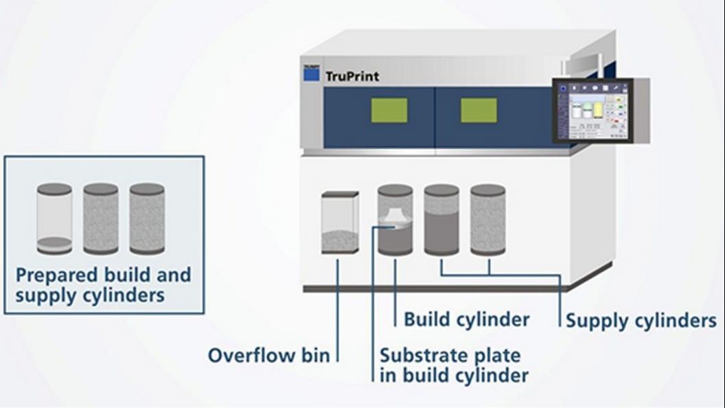 Das System der TruPrint 3000 umfasst schnell wechselbare Bau- und Pulvervorratszylinder.