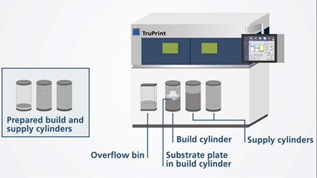 The TruPrint 3000 system has quickly replaceable build and powder supply cylinders.