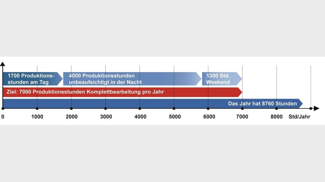 Randzeiten können mit Depot-Line 7000 produktiv genutzt werden.