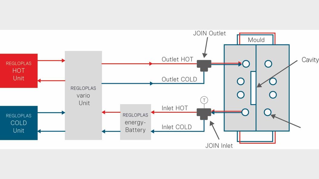Abb. 3: Aufbau (Prinzipschema) der Anlage mit Energiebatterie