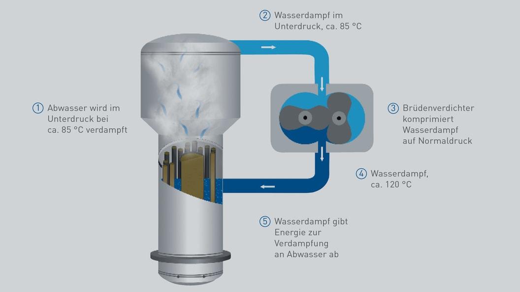 Dank Energierecycling sind VACUDEST Vakuumverdampfer energieeffizient und kostensparend.