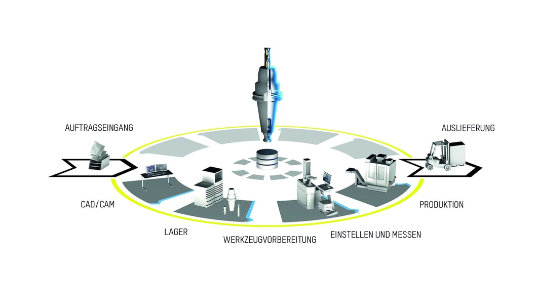 Consistency of tool data throughout the entire production process with ZOLLER