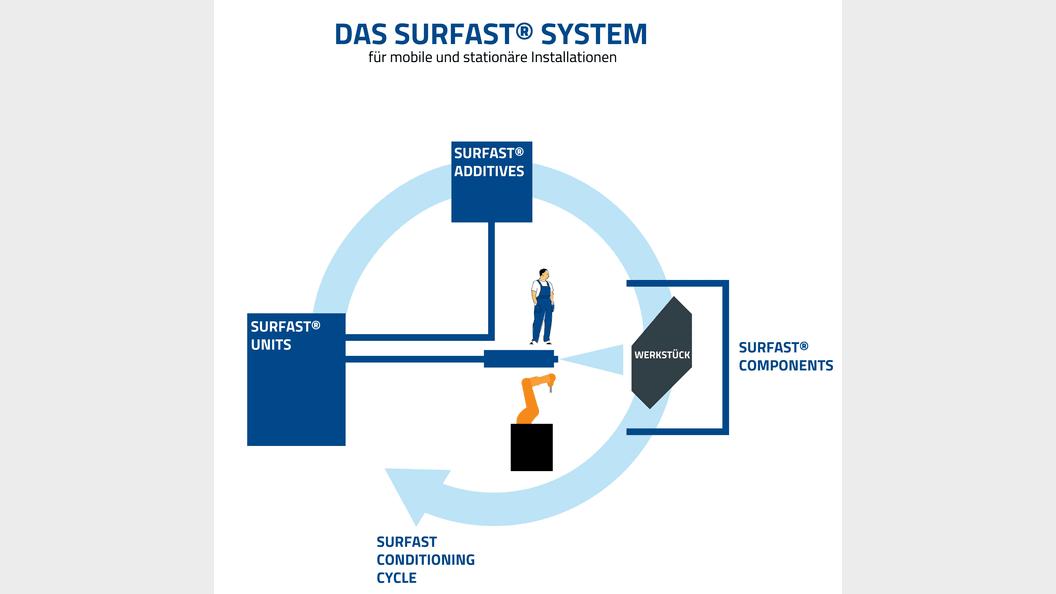 Das SURFAST® System