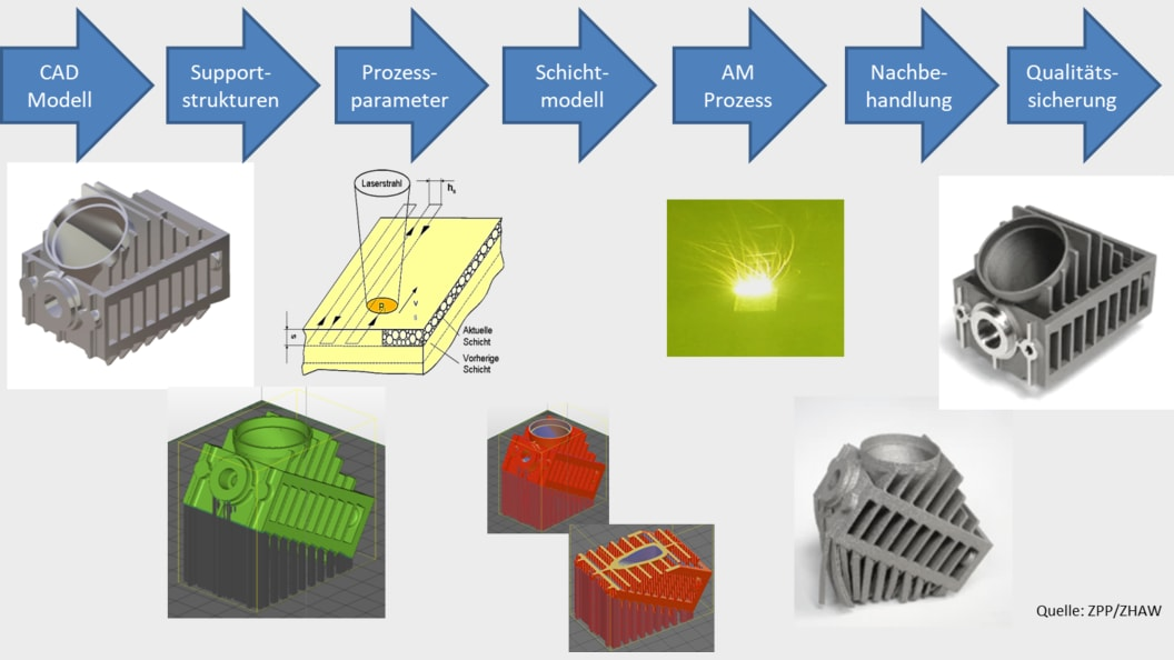 Workflow in der additiven Fertigung