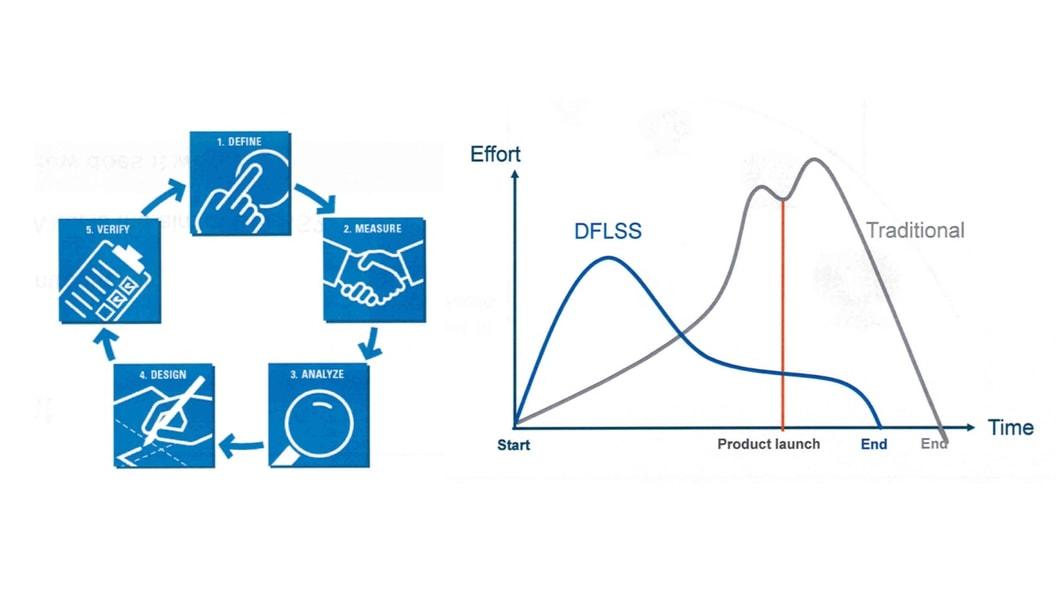 Synergetisches Zusammenwirken DfAM und DfLSS