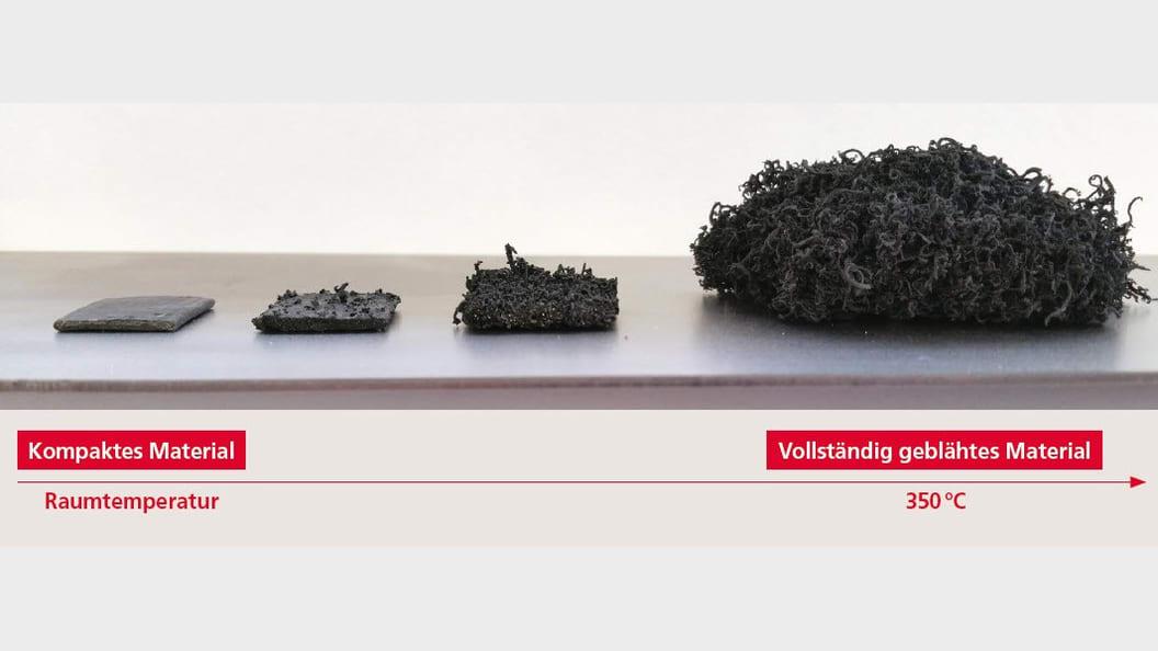 Bild 2, Schematische Darstellung des Aufschäumens unter Einwirkung durch Wärme