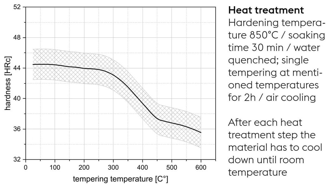 Heat Treatment: English Version