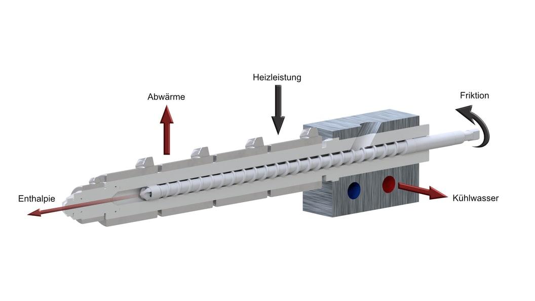 The energy flows of a plasticizing unit