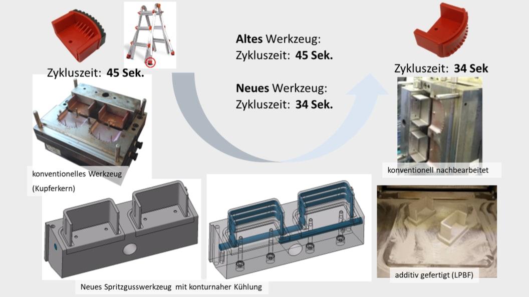 Reduktion Zykluszeit �LPBF-Einsatz mit konturnaher Kühlung (1.2709)
