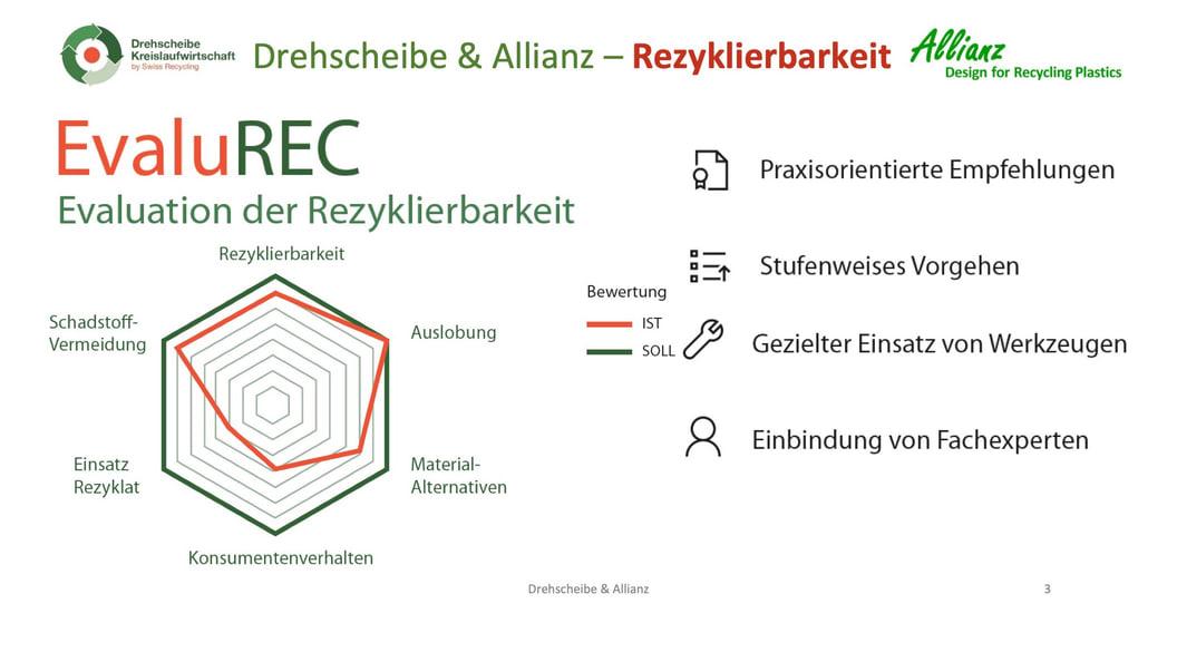 Kooperation über die ganze Wertschöpfungskette als Schlüssel für mehr Kreislaufwirtschaft