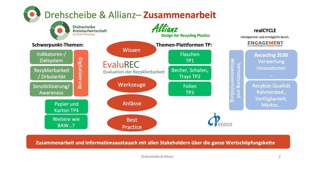 Evaluierung der Zirkularität und Rezyklierbarkeit mithilfe von EvaluREC