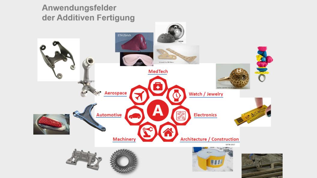 Anwendungsfelder der additiven Fertigung