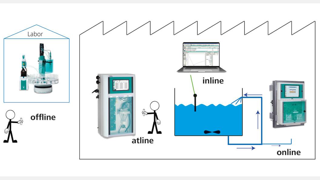 Möglichkeiten der Prozessanalyse in der Industrie: Offline - Atline - Online - Inline