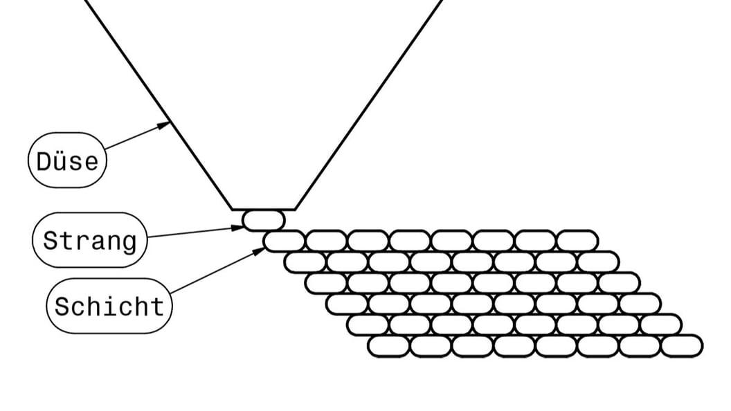 Schichtaufbau bei herkömmlichem FDM Druck