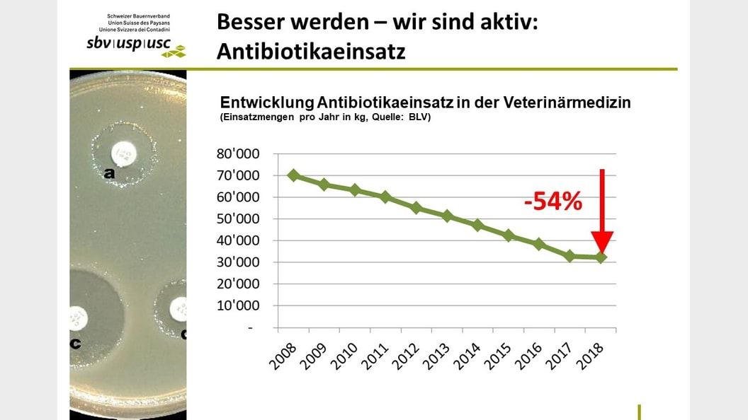 Besser werden - wir sind aktiv: Antibiotikaeinsatz