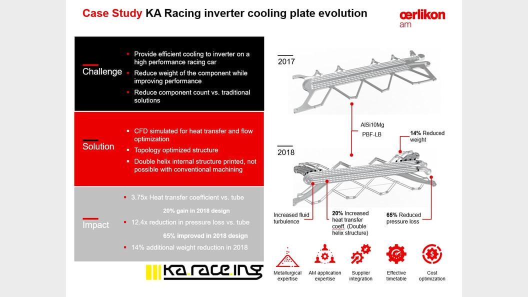 Case Study KA Racing inverter cooling plate evolution