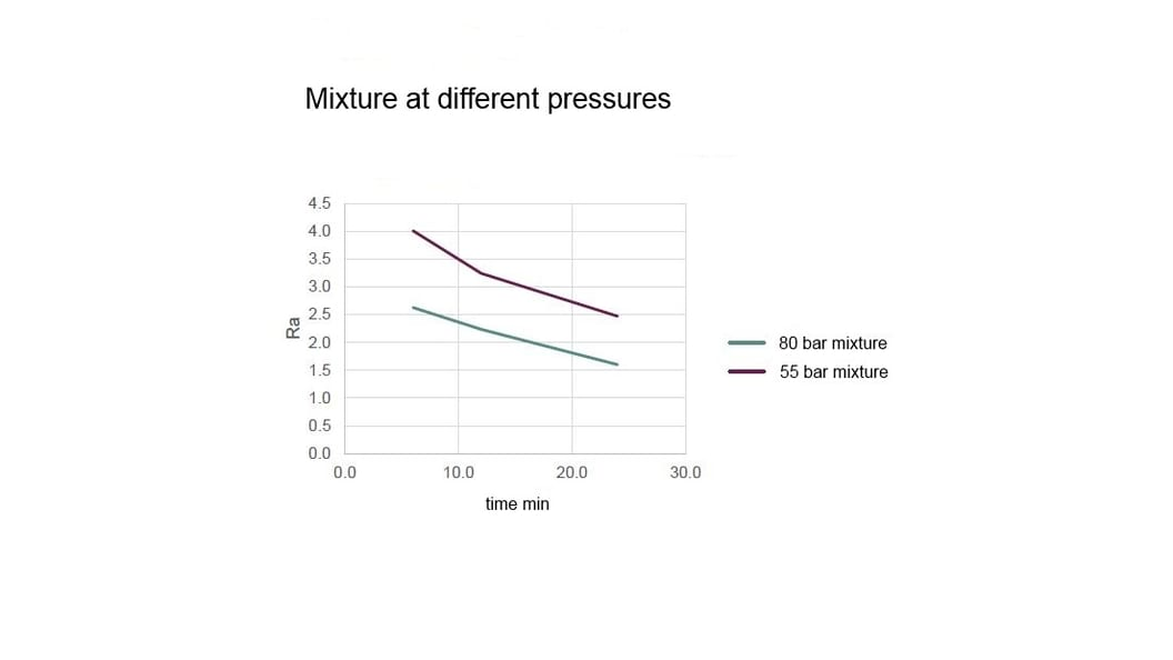 Mixture at different pressures