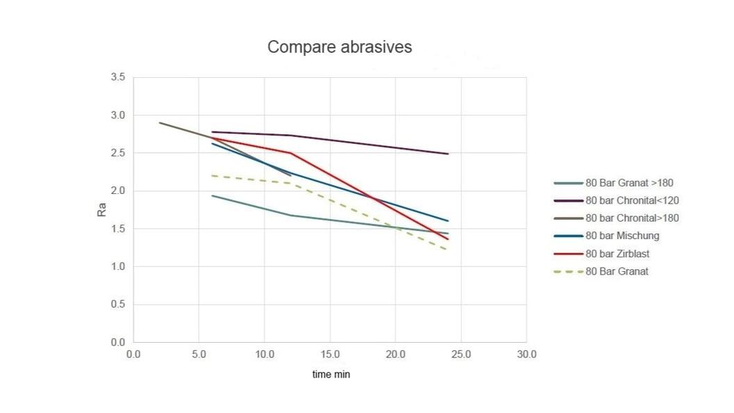 Comparison of abrasives