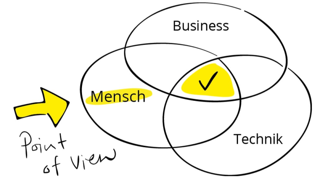 Ein Stellhebel für Innovation ist das Wissen über Kundenbedürfnisse. Welche Stellhebel nutzen Sie?