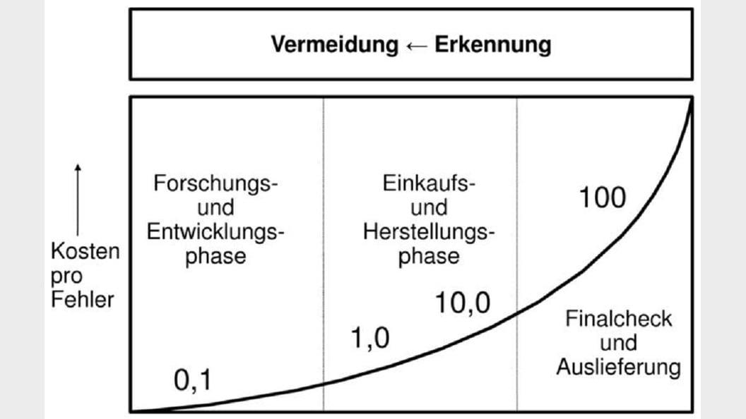 Fehler-Möglichkeit und -Einfluss Analyse