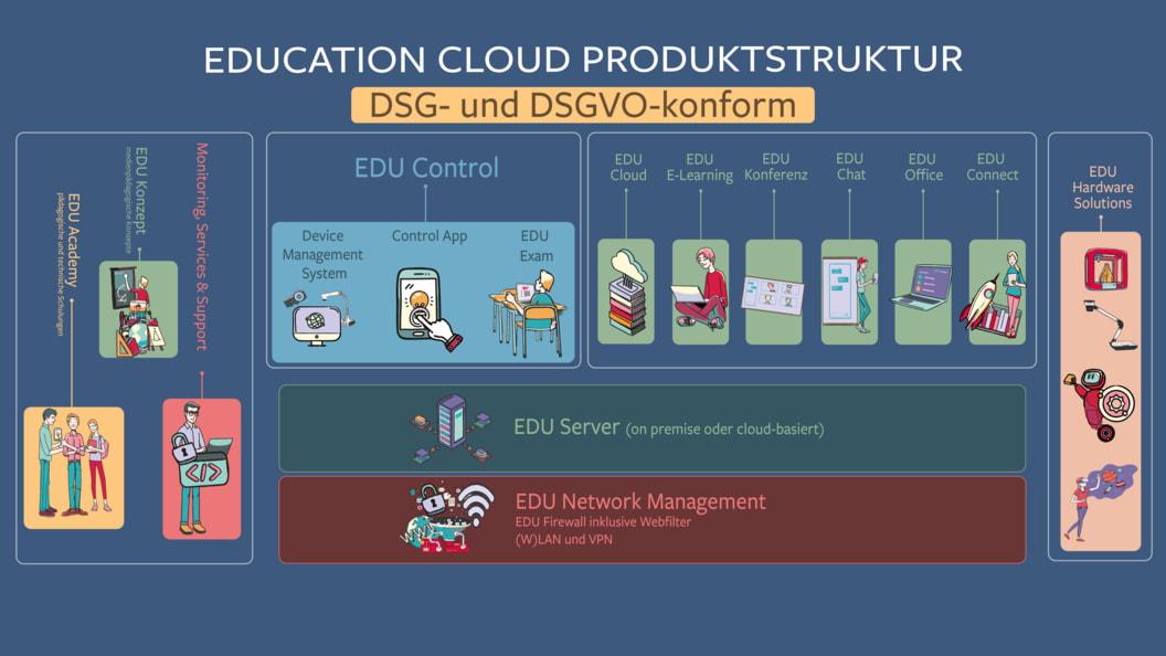 Education Cloud Produktstruktur