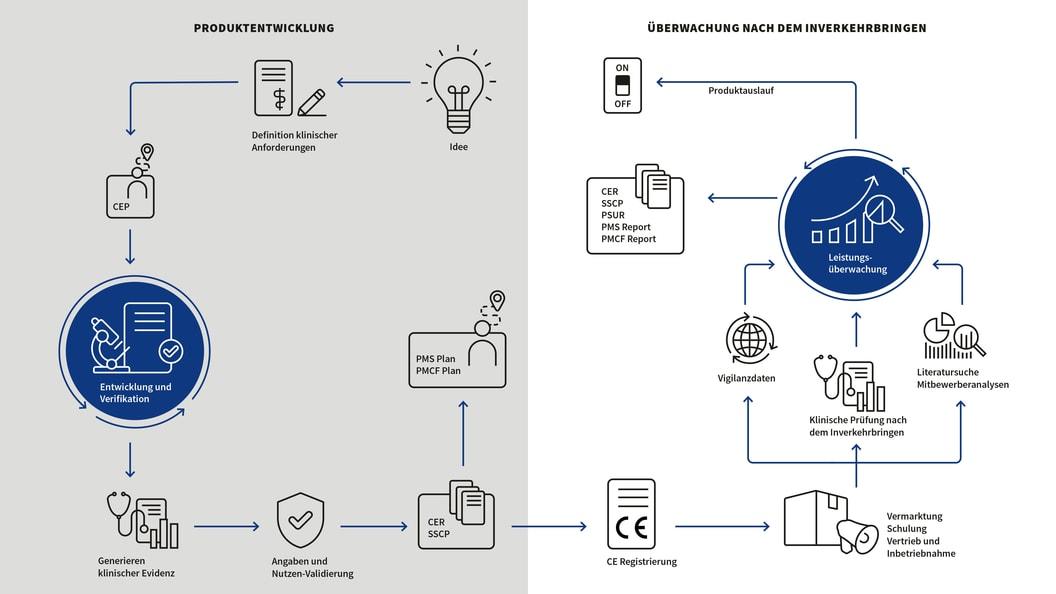 Version Deutsch: Produktlebenszyklus-Betreuung DEVICE25 - von der Idee zur Markteinführung & danach