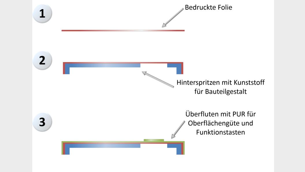 Bild 2: Prozessschritte zur Herstellung der P3D-Eingabeoberfläche
