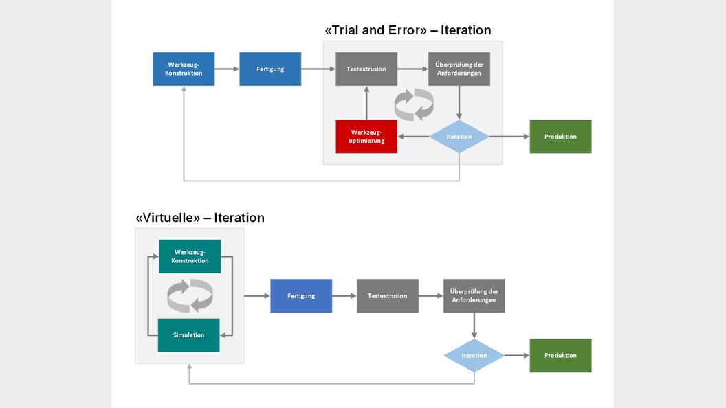 Vergleich der Iterations-Schleife